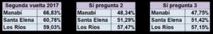 Consulta popular 2018 Ecuador
