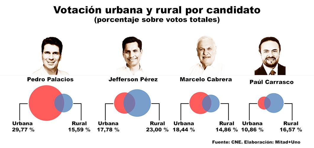 Gráfico de votación urbana y rural para alcalde de Cuenca en marzo de 2019.